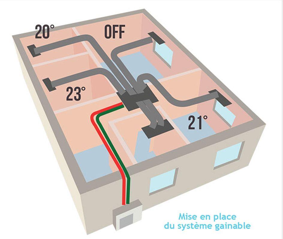 installation et maintenance de mat riels lectriques 47 climatisation gainable. Black Bedroom Furniture Sets. Home Design Ideas